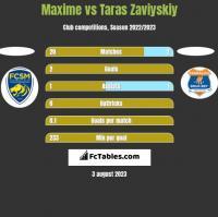 Maxime vs Taras Zaviyskiy h2h player stats
