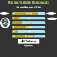 Maxime vs Daniel Romanovskij h2h player stats