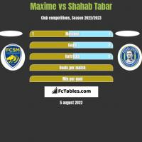 Maxime vs Shahab Tabar h2h player stats