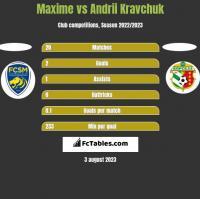 Maxime vs Andrii Kravchuk h2h player stats