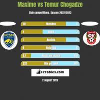 Maxime vs Temur Chogadze h2h player stats