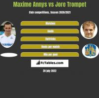 Maxime Annys vs Jore Trompet h2h player stats