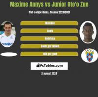 Maxime Annys vs Junior Oto'o Zue h2h player stats
