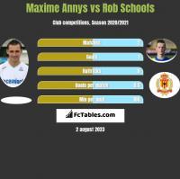 Maxime Annys vs Rob Schoofs h2h player stats