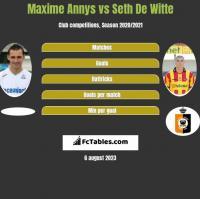 Maxime Annys vs Seth De Witte h2h player stats