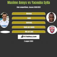 Maxime Annys vs Yacouba Sylla h2h player stats