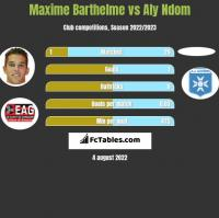 Maxime Barthelme vs Aly Ndom h2h player stats