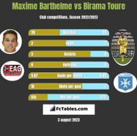 Maxime Barthelme vs Birama Toure h2h player stats