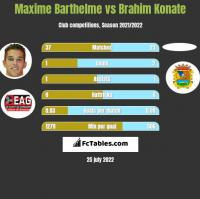 Maxime Barthelme vs Brahim Konate h2h player stats