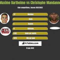 Maxime Barthelme vs Christophe Mandanne h2h player stats