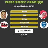 Maxime Barthelme vs David Djigla h2h player stats