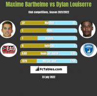 Maxime Barthelme vs Dylan Louiserre h2h player stats
