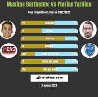 Maxime Barthelme vs Florian Tardieu h2h player stats