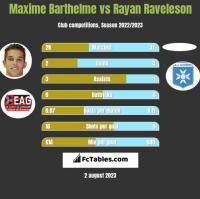 Maxime Barthelme vs Rayan Raveleson h2h player stats