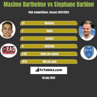 Maxime Barthelme vs Stephane Darbion h2h player stats