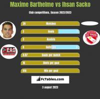Maxime Barthelme vs Ihsan Sacko h2h player stats