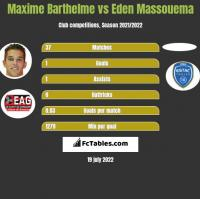 Maxime Barthelme vs Eden Massouema h2h player stats