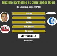 Maxime Barthelme vs Christopher Operi h2h player stats