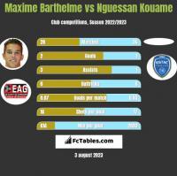 Maxime Barthelme vs Nguessan Kouame h2h player stats