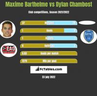 Maxime Barthelme vs Dylan Chambost h2h player stats