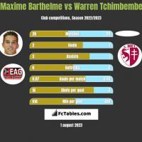 Maxime Barthelme vs Warren Tchimbembe h2h player stats