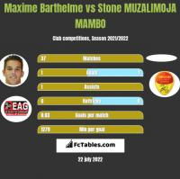 Maxime Barthelme vs Stone MUZALIMOJA MAMBO h2h player stats