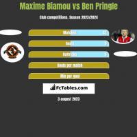 Maxime Biamou vs Ben Pringle h2h player stats