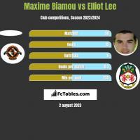 Maxime Biamou vs Elliot Lee h2h player stats