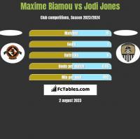 Maxime Biamou vs Jodi Jones h2h player stats