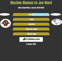 Maxime Biamou vs Joe Ward h2h player stats