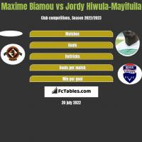 Maxime Biamou vs Jordy Hiwula-Mayifuila h2h player stats