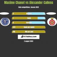 Maxime Chanot vs Alexander Callens h2h player stats