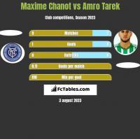 Maxime Chanot vs Amro Tarek h2h player stats