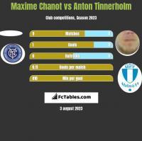 Maxime Chanot vs Anton Tinnerholm h2h player stats