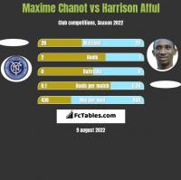 Maxime Chanot vs Harrison Afful h2h player stats
