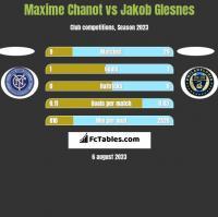 Maxime Chanot vs Jakob Glesnes h2h player stats