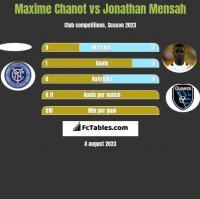 Maxime Chanot vs Jonathan Mensah h2h player stats