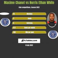 Maxime Chanot vs Norris Ethan White h2h player stats