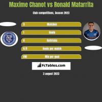 Maxime Chanot vs Ronald Matarrita h2h player stats