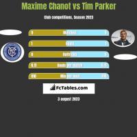 Maxime Chanot vs Tim Parker h2h player stats