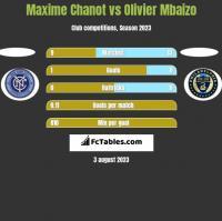 Maxime Chanot vs Olivier Mbaizo h2h player stats