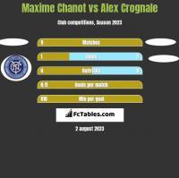 Maxime Chanot vs Alex Crognale h2h player stats