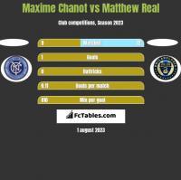 Maxime Chanot vs Matthew Real h2h player stats