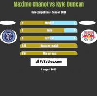 Maxime Chanot vs Kyle Duncan h2h player stats