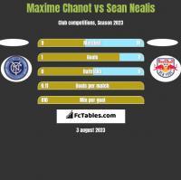 Maxime Chanot vs Sean Nealis h2h player stats