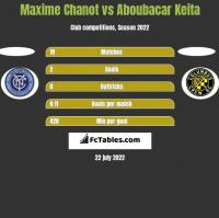 Maxime Chanot vs Aboubacar Keita h2h player stats