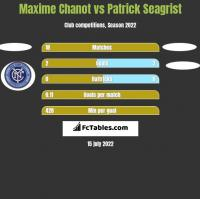 Maxime Chanot vs Patrick Seagrist h2h player stats