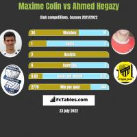 Maxime Colin vs Ahmed Hegazy h2h player stats