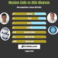 Maxime Colin vs Alfie Mawson h2h player stats