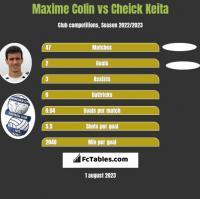 Maxime Colin vs Cheick Keita h2h player stats